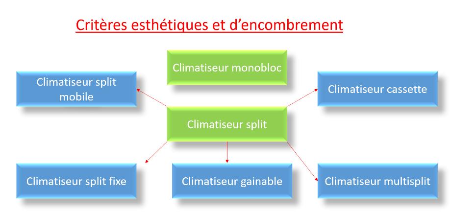 climatisation : forme et encombrement