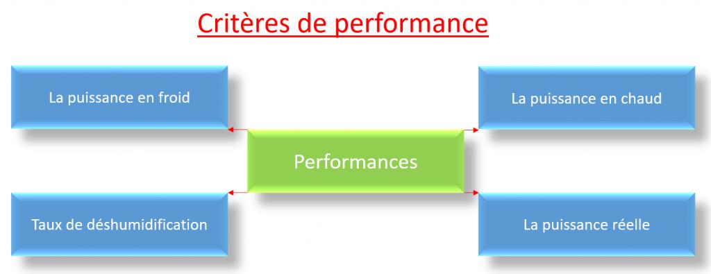 Critères performances climatisation