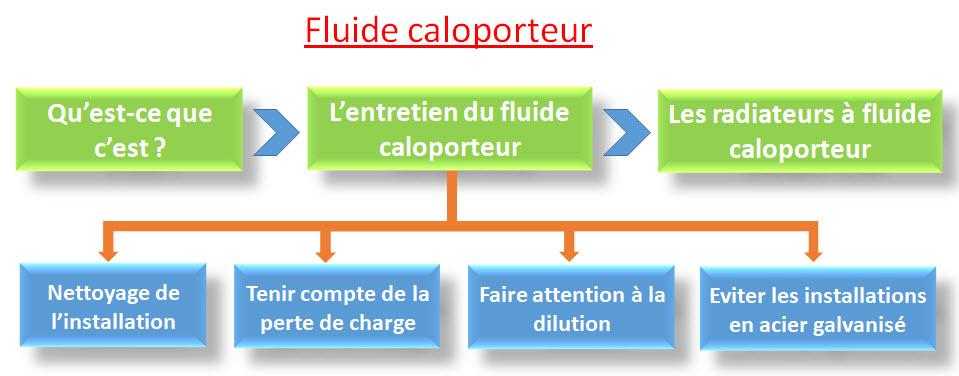 Fluide caloporteur