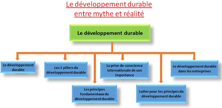 développement durable entre mythe et réalité