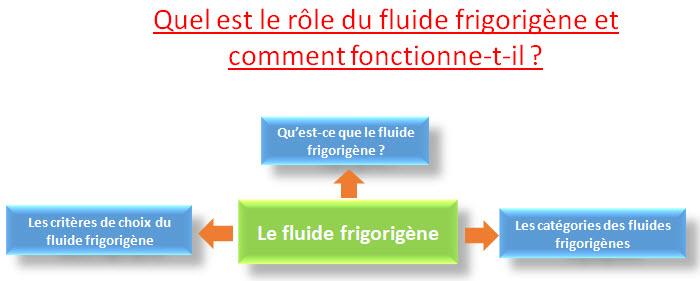 fluide frigorigène