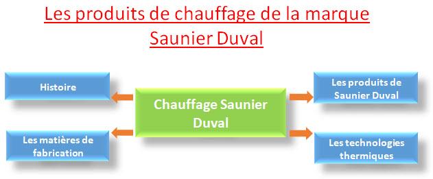 Chauffage Saunier Duval