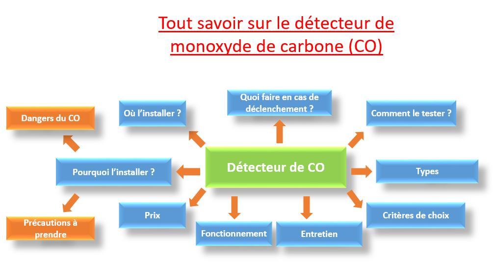 détecteur CO