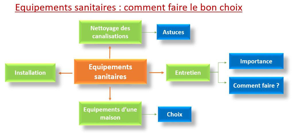équipements sanitaires