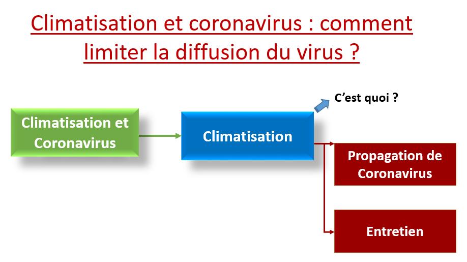 Climatisation et coronavirus