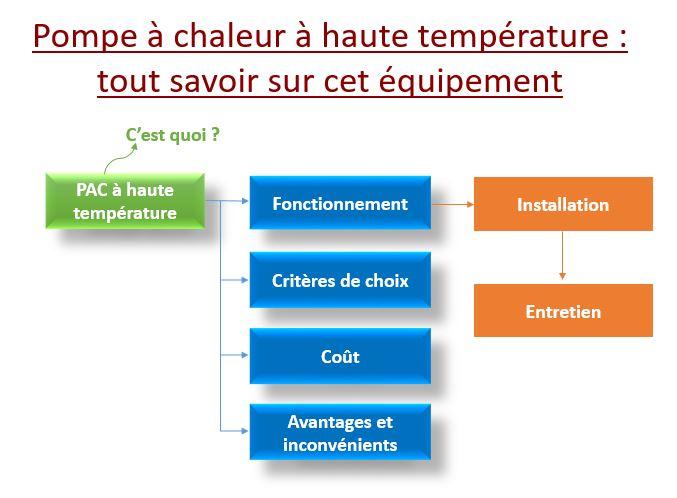 Pompe à chaleur à haute température