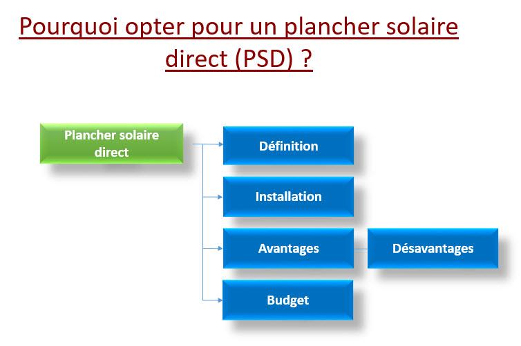 plancher solaire direct