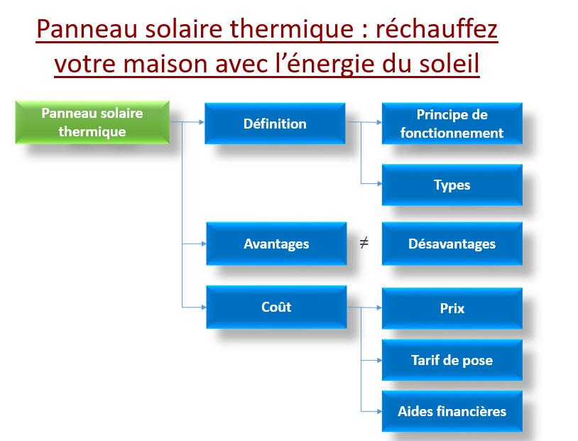 Panneau solaire thermique