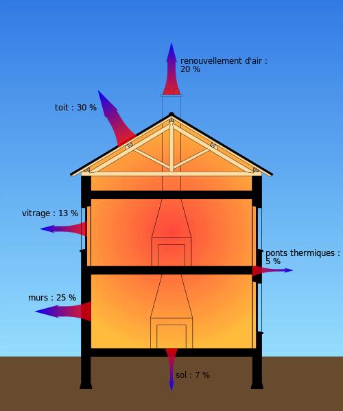 déperditions thermiques