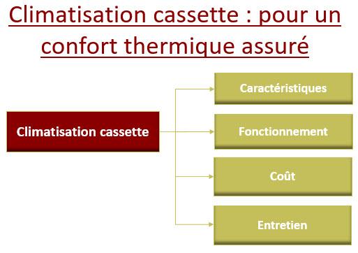 Climatisation cassette