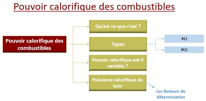 pouvoir calorifique