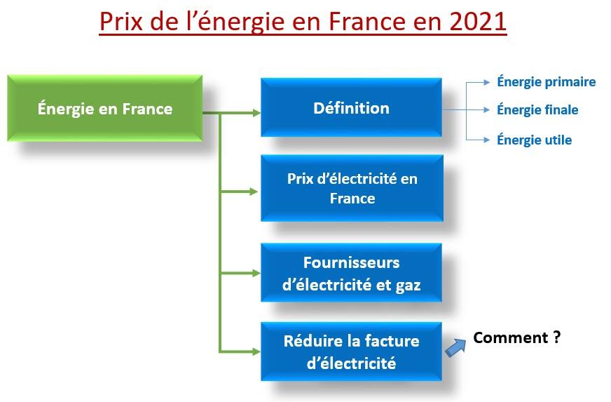 Prix de l'énergie en France